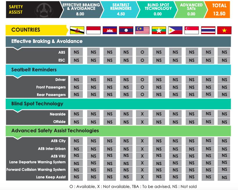 2022 Proton Persona, Iriz get 5 stars in ASEAN NCAP Image #1327300