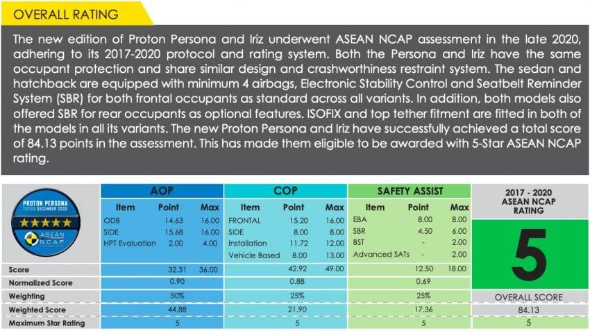 2022 Proton Persona, Iriz get 5 stars in ASEAN NCAP Image #1327299