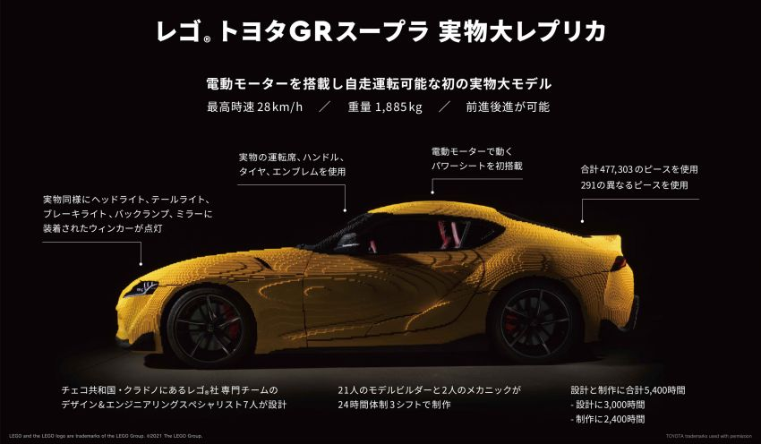 Toyota and Lego built a life-sized GR Supra replica that drives – 28 km/h; 477,303 pieces; 2.4k hours build time Image #1330485