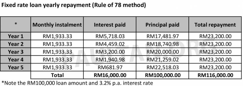 Fixed rate versus variable rate car loans in Malaysia – what's the difference and which one should you pick? Image #1349230