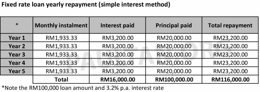 Fixed rate versus variable rate car loans in Malaysia – what's the difference and which one should you pick? Image #1349227