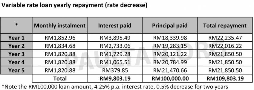 Fixed rate versus variable rate car loans in Malaysia – what's the difference and which one should you pick? Image #1349239