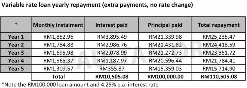 Fixed rate versus variable rate car loans in Malaysia – what's the difference and which one should you pick? Image #1349244