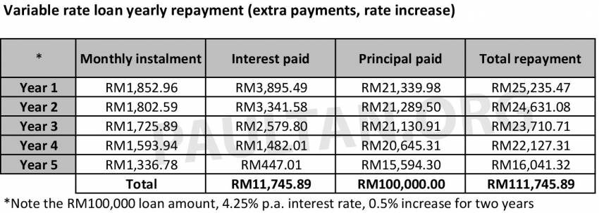Fixed rate versus variable rate car loans in Malaysia – what's the difference and which one should you pick? Image #1349246