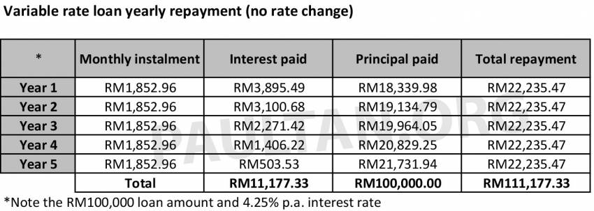 Fixed rate versus variable rate car loans in Malaysia – what's the difference and which one should you pick? Image #1349235