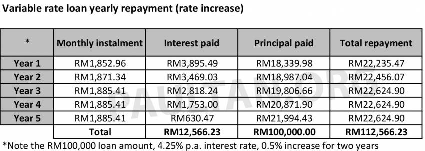 Fixed rate versus variable rate car loans in Malaysia – what's the difference and which one should you pick? Image #1349237