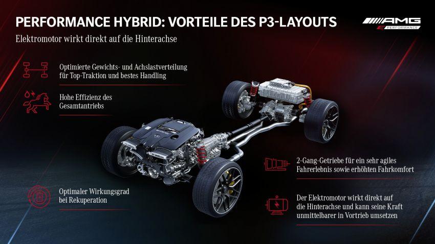 Mercedes-AMG GT63S E Performance didedah – model PHEV AMG pertama dengan kuasa 843 PS, 1,470 Nm Image #1339899
