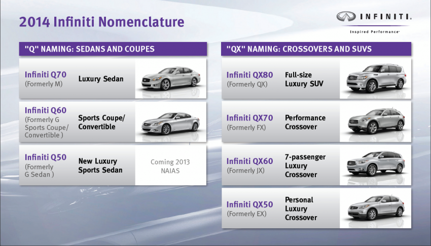 Infiniti revamps model names with Q and QX badges Image #146817