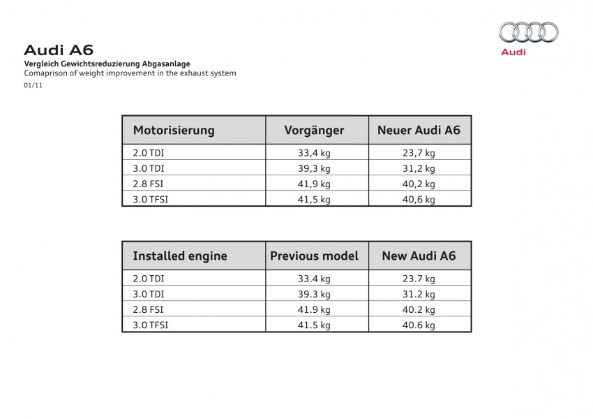 Audi A6 3.0L TFSI quattro launched in Malaysia – RM515k! Image #67877