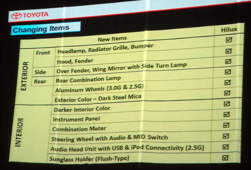 Toyota Hilux facelift launched: 5 variants, RM73k to 107k Image #69956