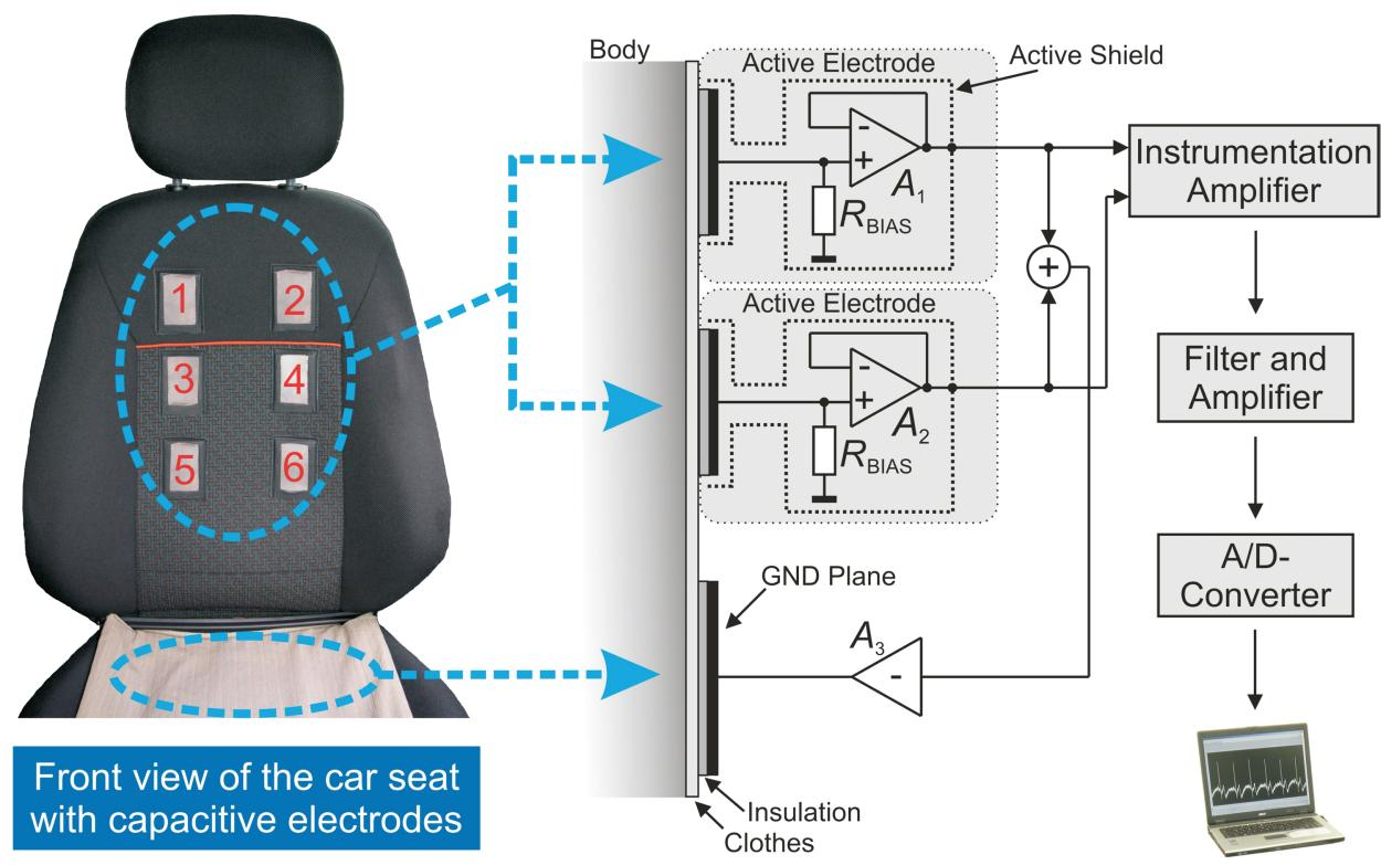 Ford Develops Heart Rate Monitoring Car Seat