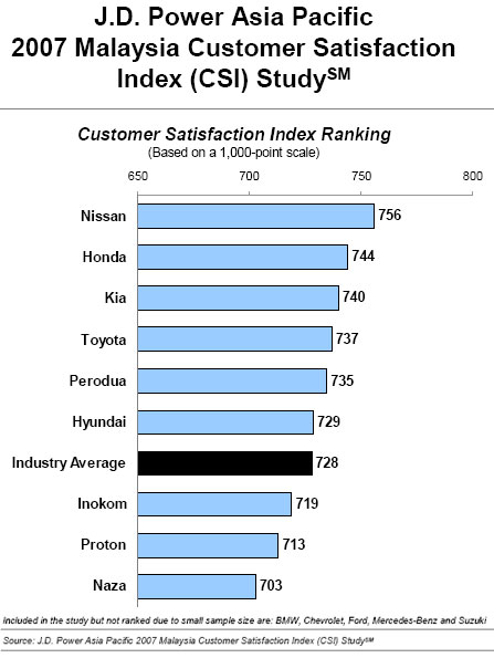 2007 malaysia customer satisfaction index study for Jd power home insurance
