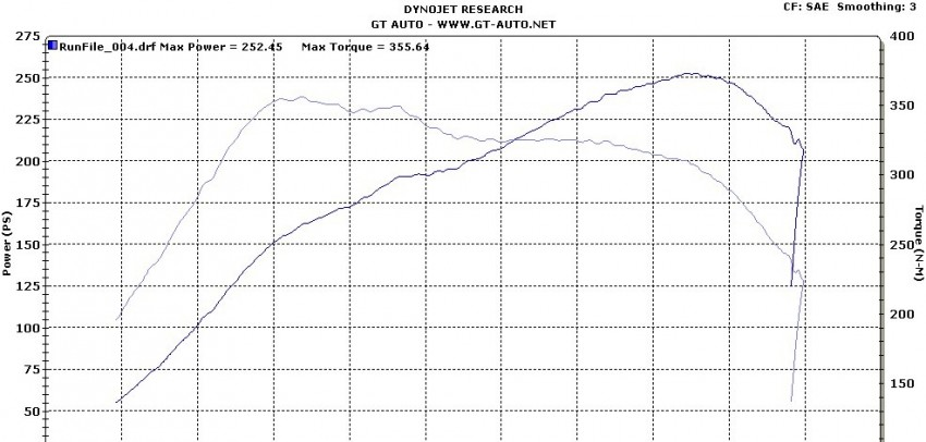 Stock Renault Megane RS 250 Cup makes almost 300hp! Image #74785