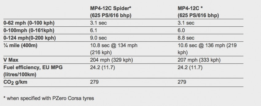 MP4-12C Specifications