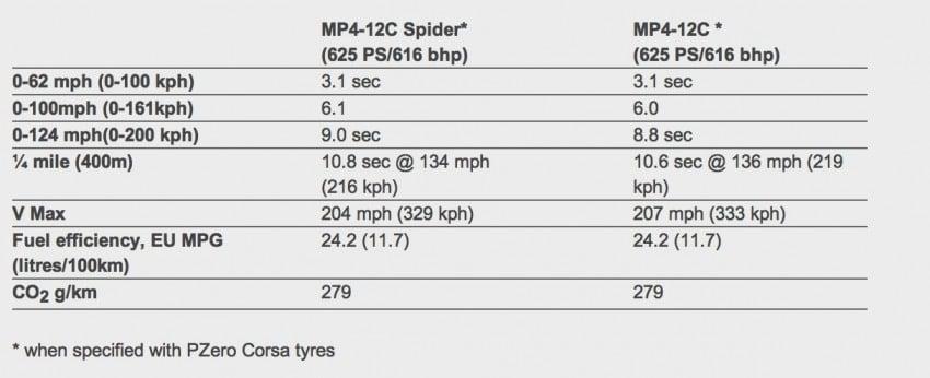 McLaren MP4-12C Spider – now with infinite headroom Image #115984