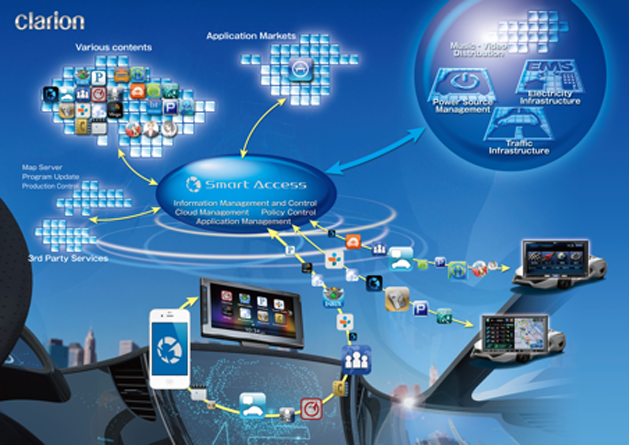 Clarion launches Smart Access Cloud Telematics Service to provide in-vehicle information solutions Image #112717