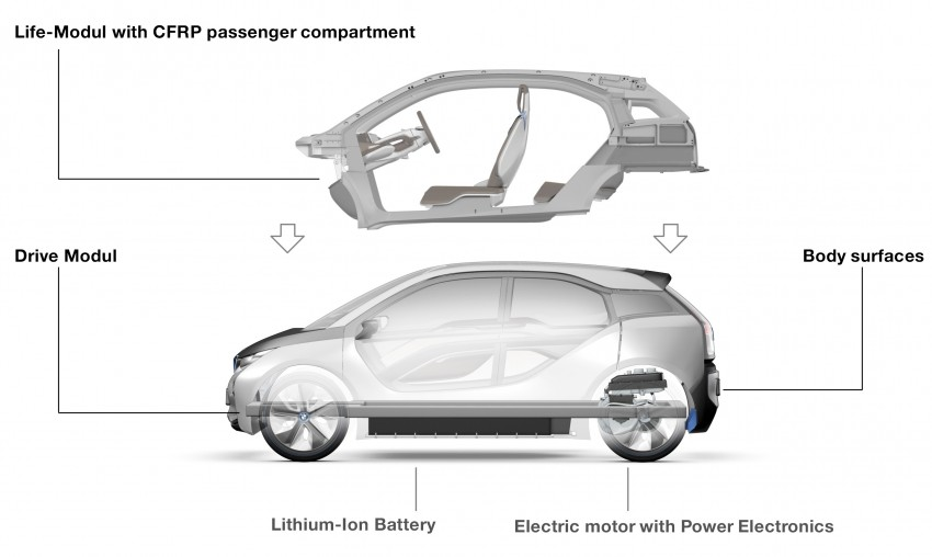 BMW i3 and i8 concepts feature new LifeDrive platform Image #68092
