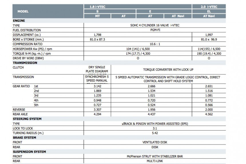 2012 Honda Civic  9th gen vs 8th gen