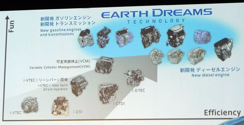 Honda Earth Dreams Technology – aiming for best in class fuel consumption in every segment Image #84204