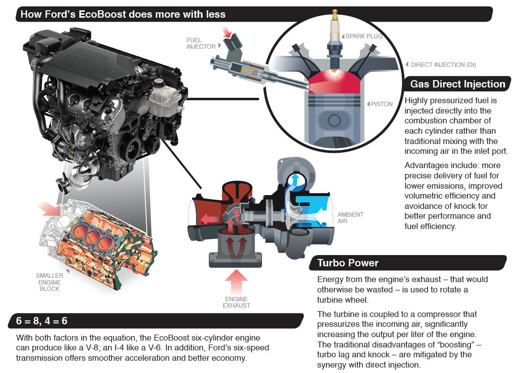 How Does Ecoboost Work >> Ford 1 0 Litre Ecoboost Three Cylinder To Be Introduced In