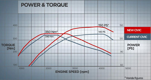 Honda S 2 2 Liter I Dtec Gets Power And Torque Bump