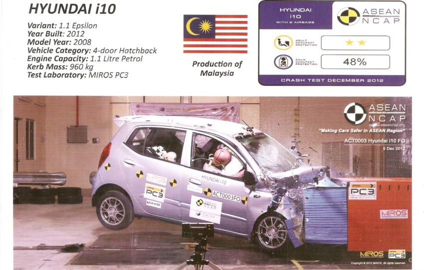 ASEAN NCAP first phase results released for eight models tested – Ford Fiesta and Honda City get 5 stars Image #151912
