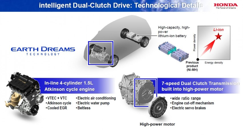 Honda Earth Dreams 2012 – new seven-speed Sport Hybrid Intelligent Dual Clutch Drive system unveiled Image #141498