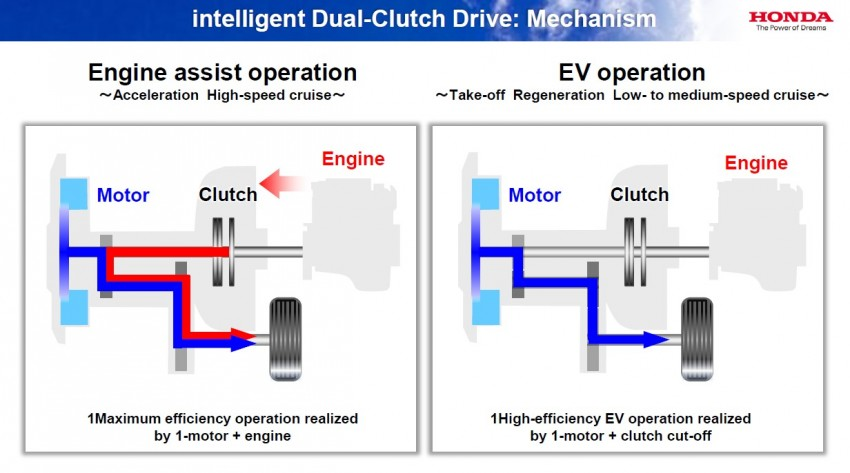 Honda Earth Dreams 2012 – new seven-speed Sport Hybrid Intelligent Dual Clutch Drive system unveiled Image #141497