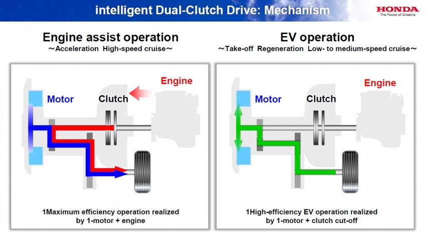 Honda Earth Dreams 2012 – new seven-speed Sport Hybrid Intelligent Dual Clutch Drive system unveiled Image #141496