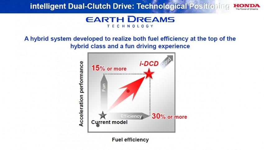 Honda Earth Dreams 2012 – new seven-speed Sport Hybrid Intelligent Dual Clutch Drive system unveiled Image #141495
