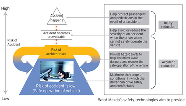 Mazda to debut 'i-Activsense' safety tech in the new 6 Image #132689