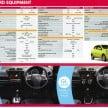 mitsubishi-mirage-malaysia-spec-sheet-1
