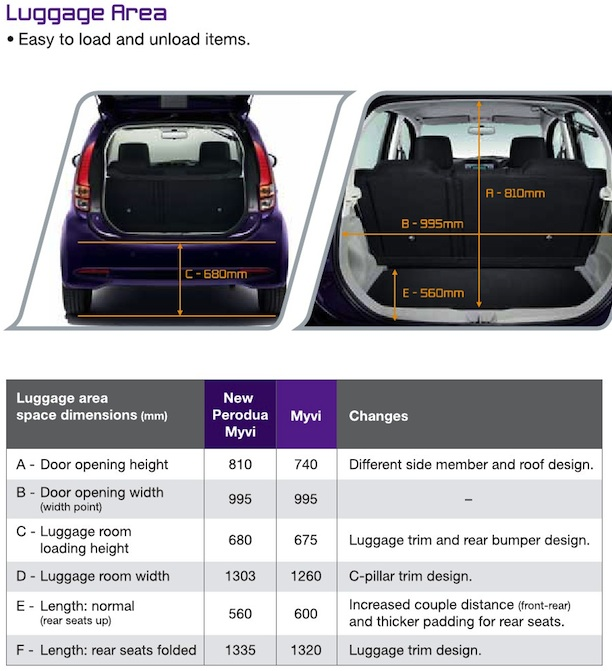 2011 perodua myvi full details and first impressions. Black Bedroom Furniture Sets. Home Design Ideas