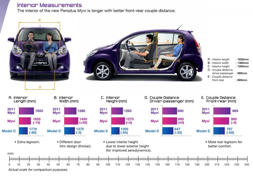 2011 Perodua Myvi – full details and first impressions Image #61193