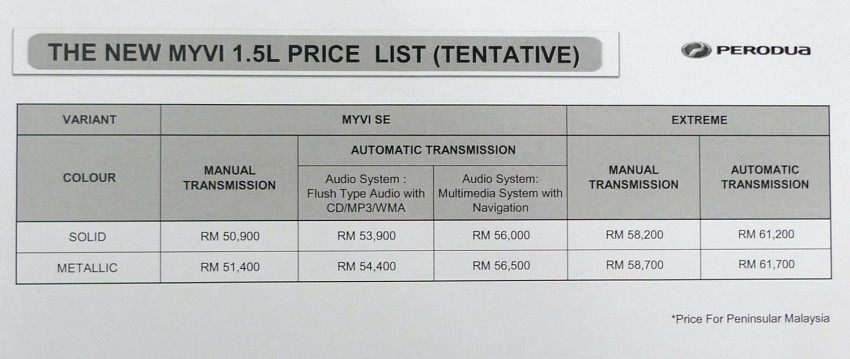 Perodua Myvi SE 1.5 and Extreme Launch and Test Drive Review Image #69190