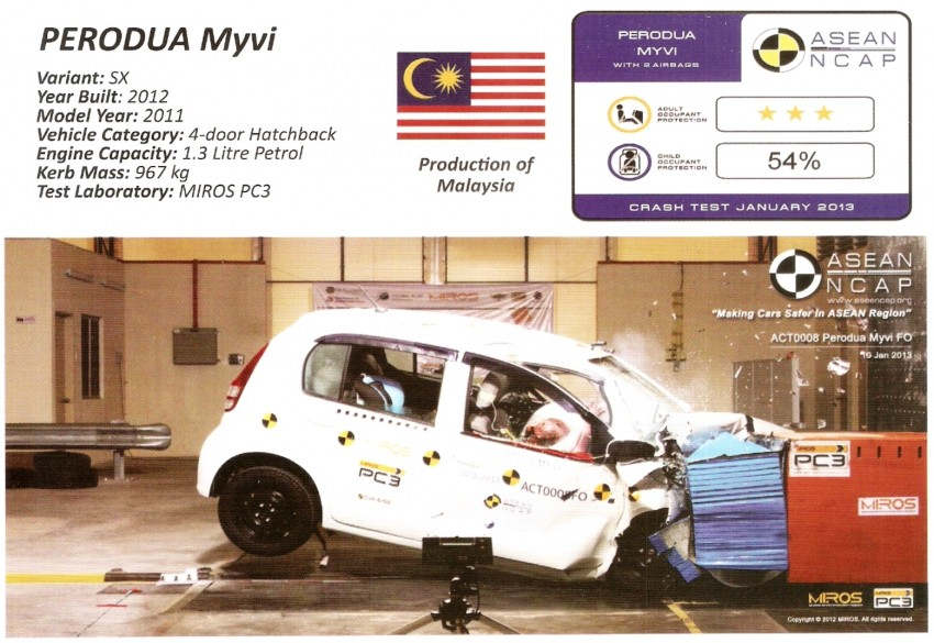ASEAN NCAP first phase results released for eight models tested – Ford Fiesta and Honda City get 5 stars Image #151914