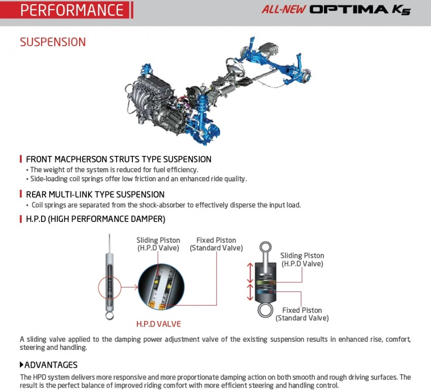 Kia Optima K5 – leaked brochure pages reveal more! Image #80342