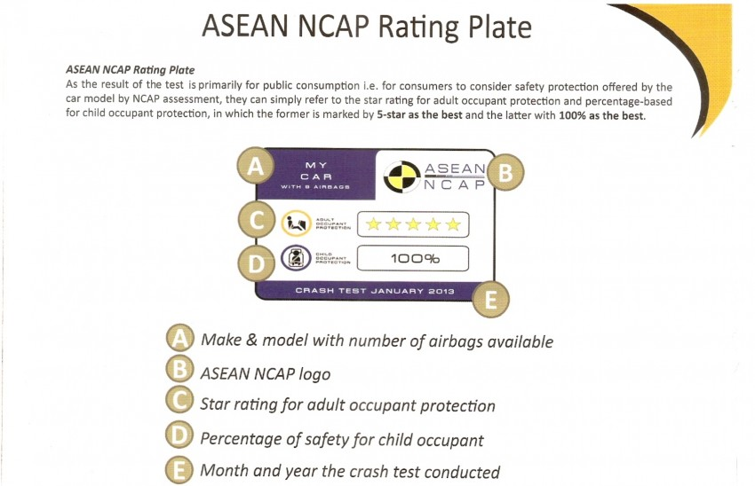 ASEAN NCAP first phase results released for eight models tested – Ford Fiesta and Honda City get 5 stars Image #151927