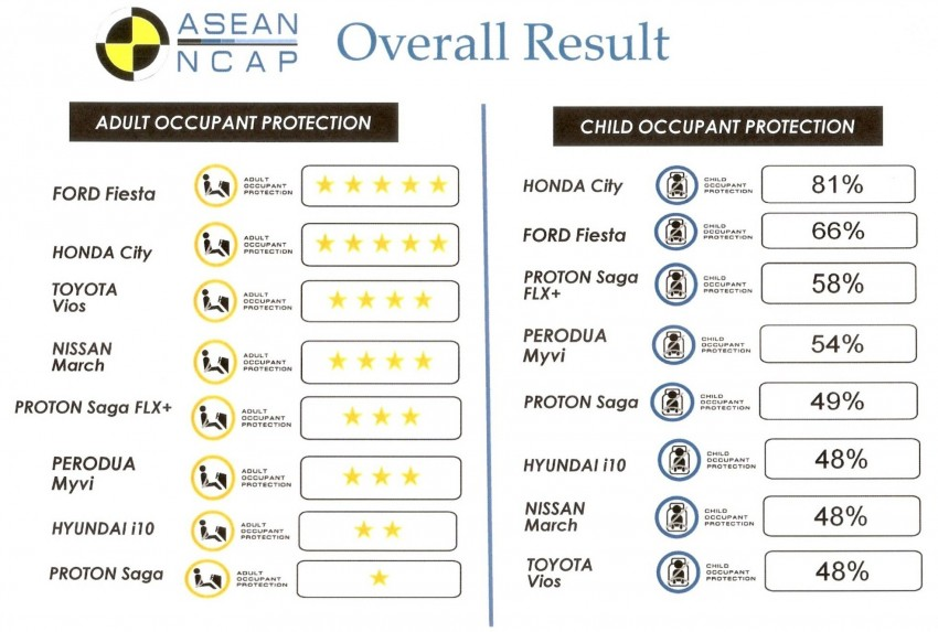 ASEAN NCAP first phase results released for eight models tested – Ford Fiesta and Honda City get 5 stars Image #151915