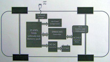 The UTM/Proton-developed Saga EV breaks cover Image #47381