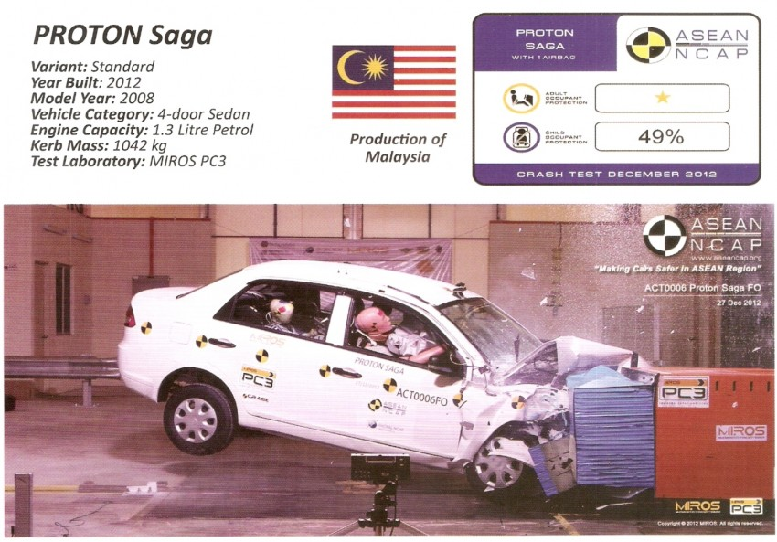 ASEAN NCAP first phase results released for eight models tested – Ford Fiesta and Honda City get 5 stars Image #151917
