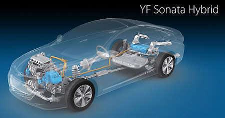 Hyundai Sonata Hybrid Debuts Lithium Polymer Battery Tech Image 24714
