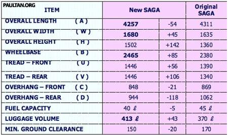 New Proton Saga - Exterior Dimensions Table
