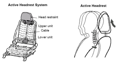 Toyota Active Headrest