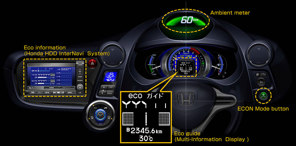 honda ecological drive assist system helps save fuel in