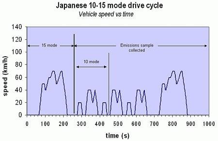 Japan 10-15 Test Mode