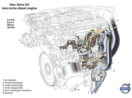Volvo D5 Twin Turbo Diesel