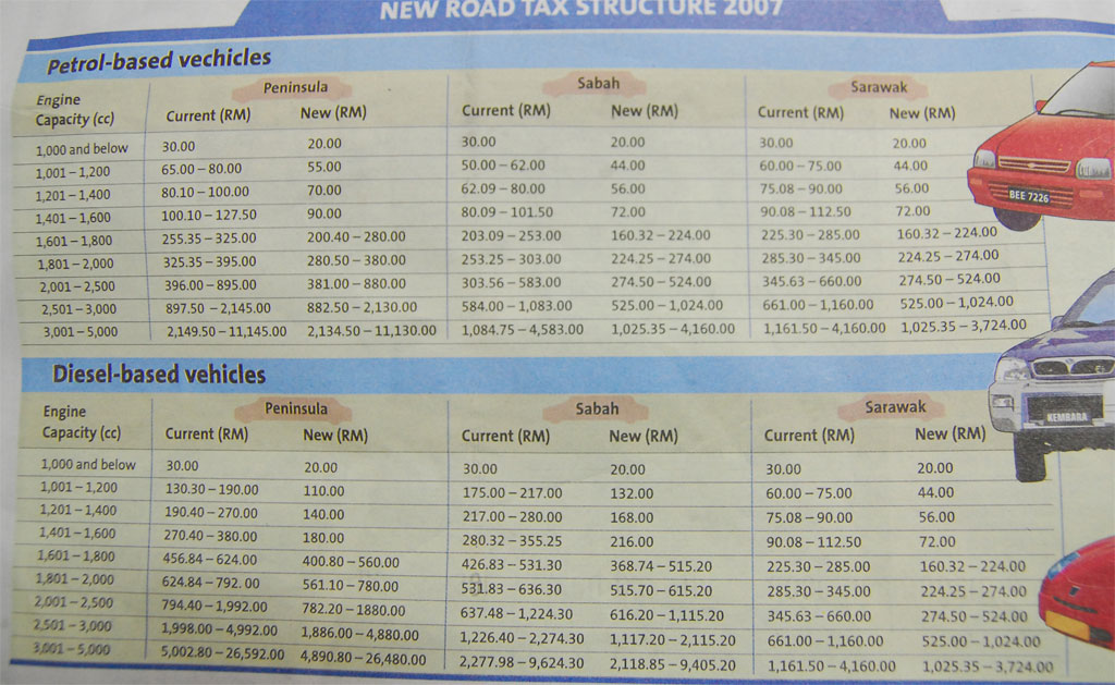Changing My Car Road Tax