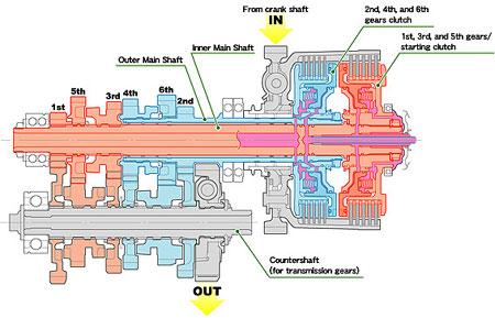 Honda VFR DCT