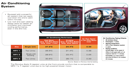 Perodua Alza Air Conditioning